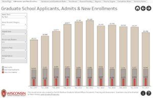 Enrollment bar graph in the Graduate School Explorer