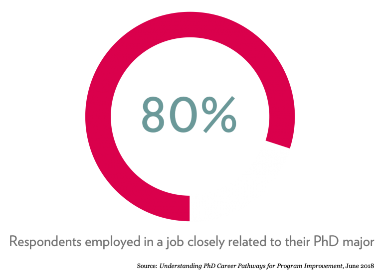 80% of respondents said they were employed in a job closely related to their PhD major. Source: Understanding PhD Career Pathways for Program Improvement, June 2018.