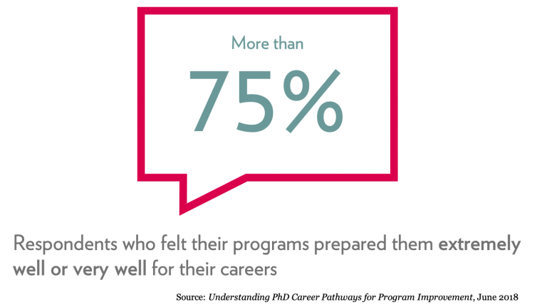 More than 75% of respondents felt their programs prepared them extremely well or very well for their careers. Source: Understanding PhD Career Pathways for Program Improvement, June 2018.