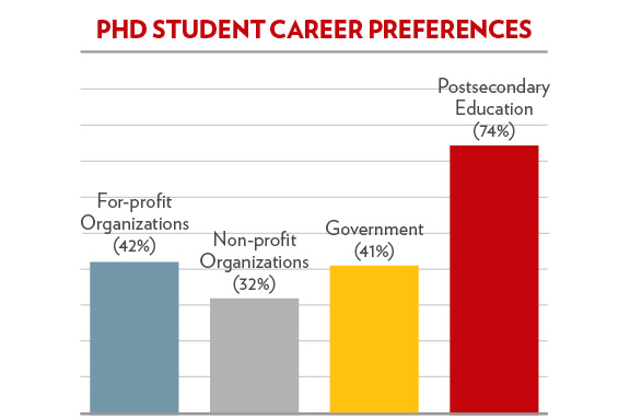 PhD student career preferences