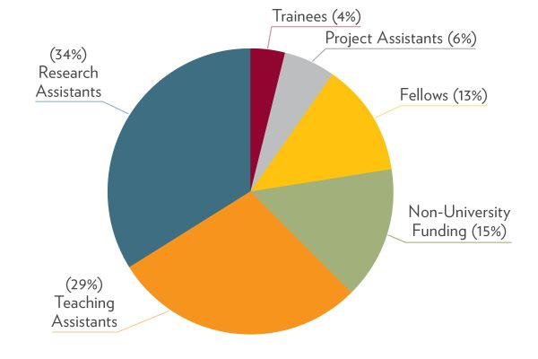 PhD Student Funding