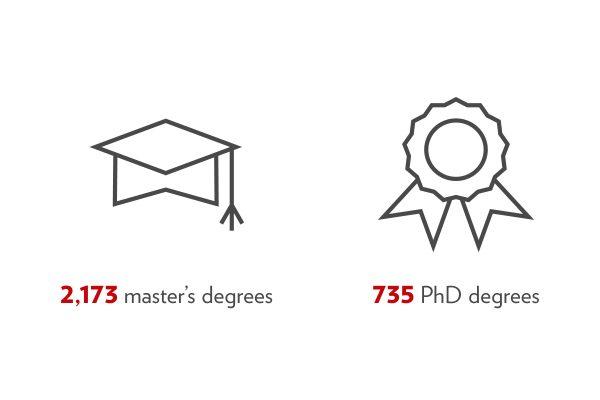 2,173 master's degrees awarded. 735 PhD degrees awarded.